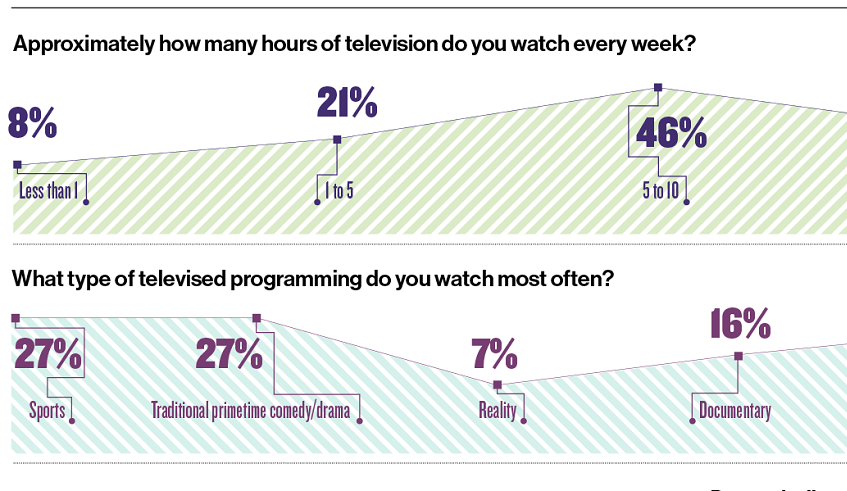 Infographic | What HCPs are watching on TV