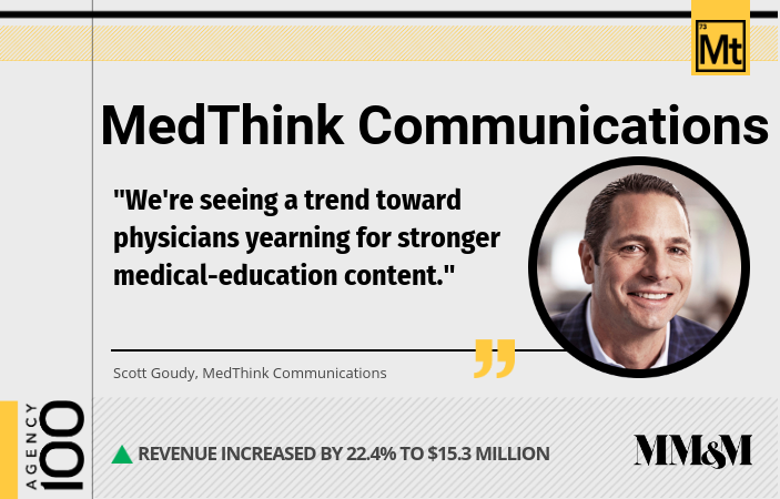 Agency 100 2019: MedThink Communications