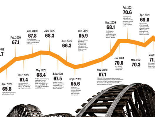 Go Figure: Reputation roller coaster